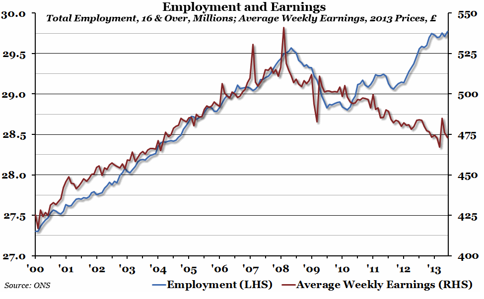 Chart of the week-employment and earnings