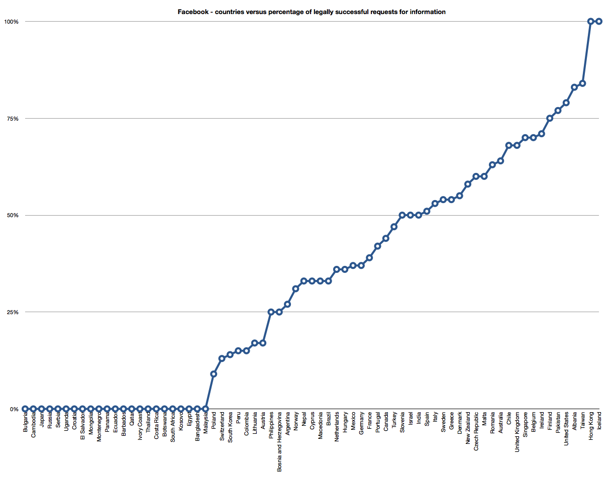 Facebook - countries versus percentage of legally successful requests for information Aug 2013