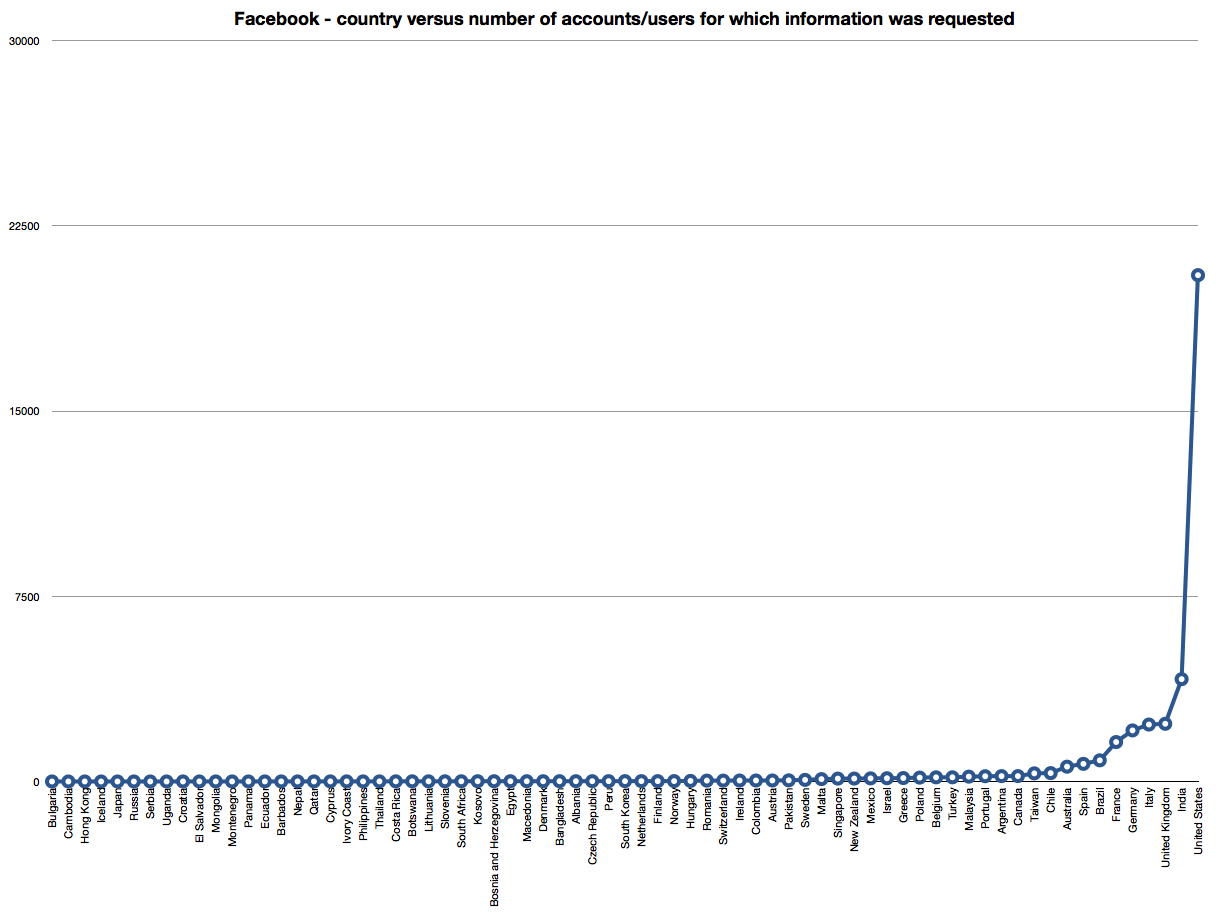 Facebook - country versus number of accounts for which info was requested Aug 2013
