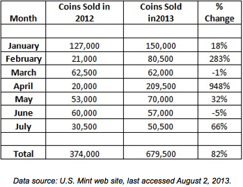 Gold Coins sold 02-08-2013