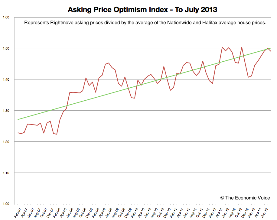 House Asking Price Optimism Index to July 2013 © The Economic Voice