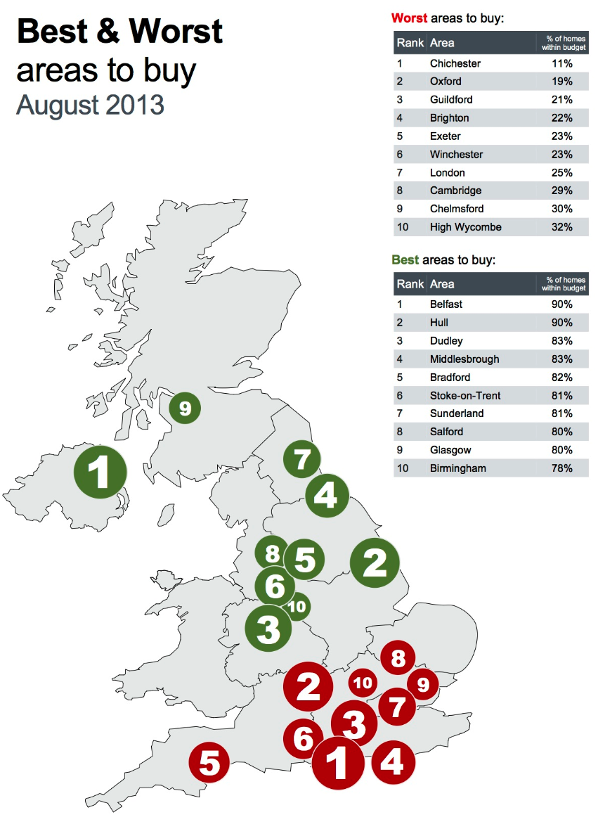 Houses - best and worst places to buy property August 2013