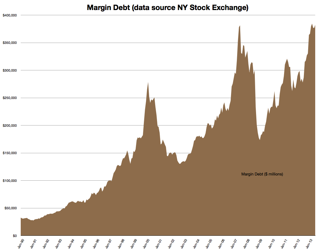 Graph of Margin Debt to July 2013