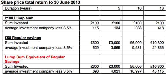 Share price total return to 30 June 2013