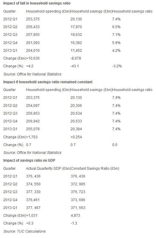 TUC-Impact of savings ratio on GDP