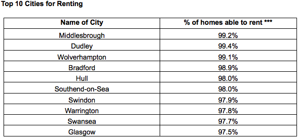 Top 10 Cities for Renting