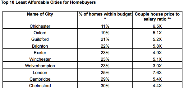 Top 10 Least Affordable Cities for Homebuyers