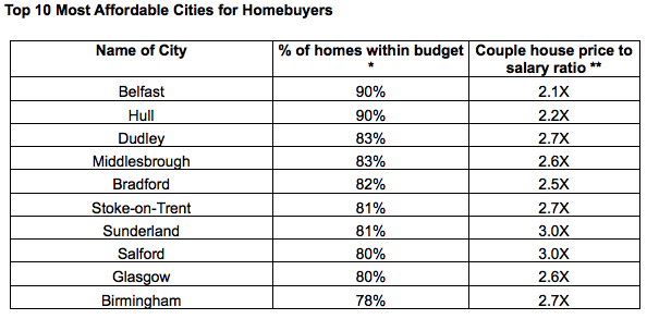 Top 10 Most Affordable Cities for Homebuyers