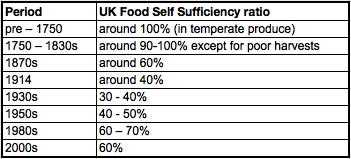 Table of UK Food self-sufficiency