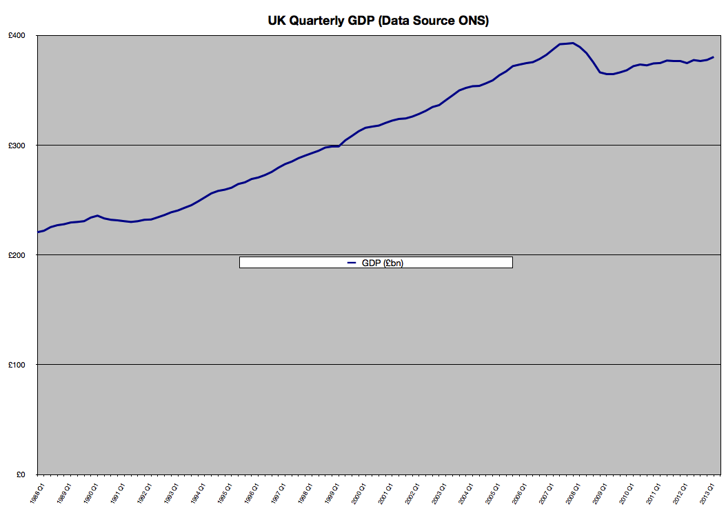 UK GDP to Q2 2013