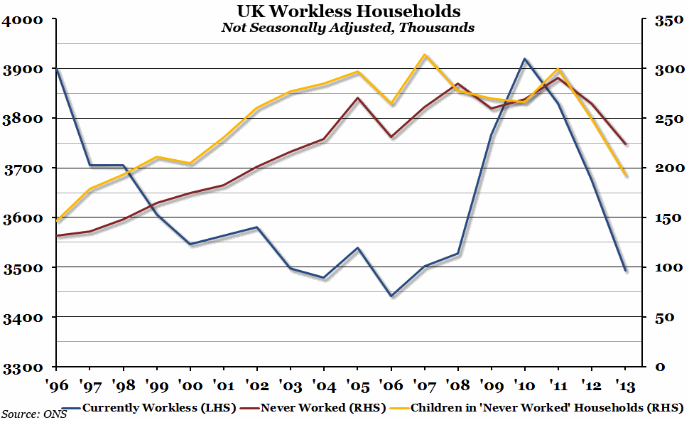 UK Workless Households chart to mid 2013