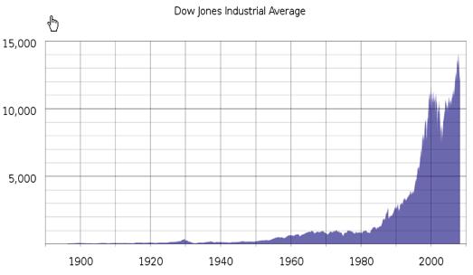 The Dow Jones since 1896