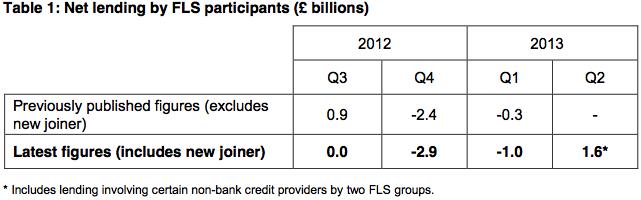 BoE FLS Net Lending