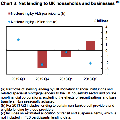 BoE FLS net lending to households