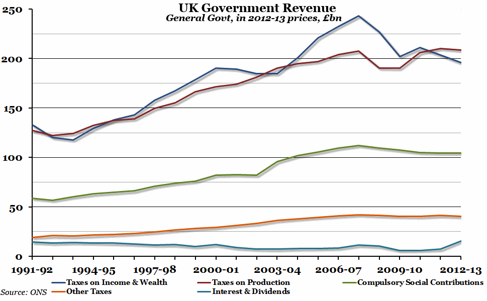 Chart of the week - UK Government Revenue