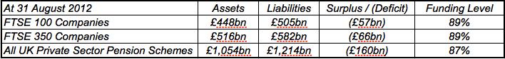 DB Pensions Aug 2013-2