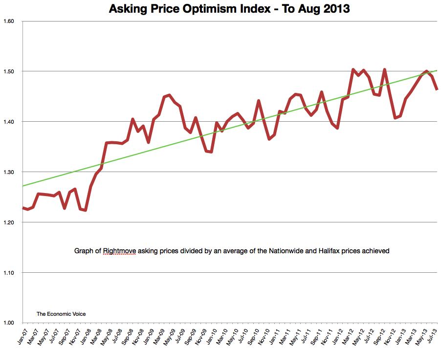 HPIndex Optimism Index to Sep 2013