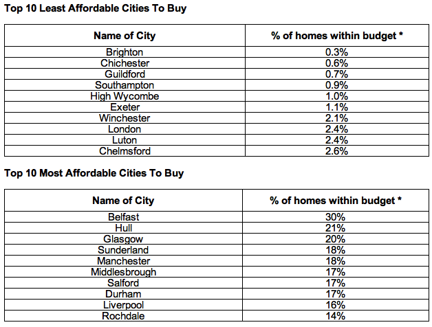 House affordability