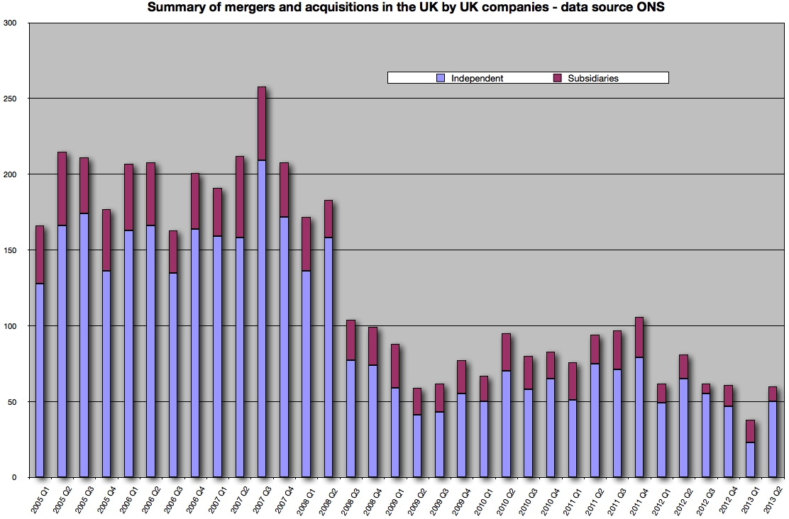 Mergers and Acquisitions Involving UK Companies, Q2 2013