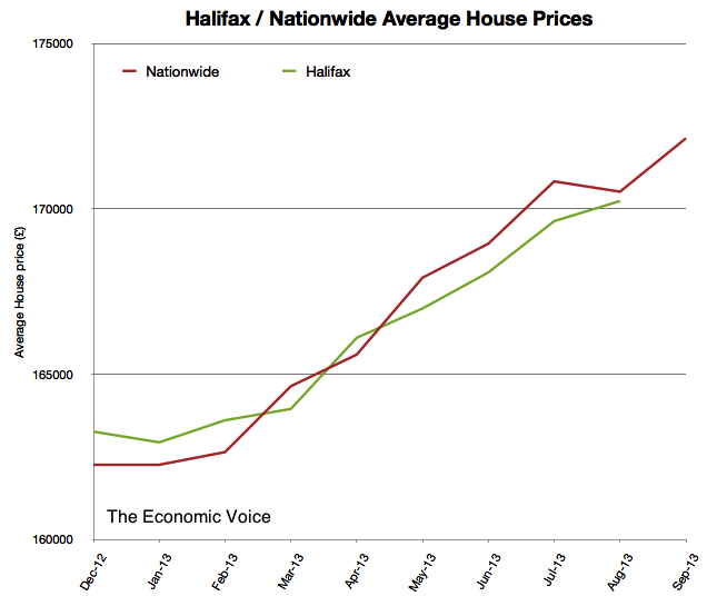 Nationwide-Halifax Average House Price Index to Sep 2013