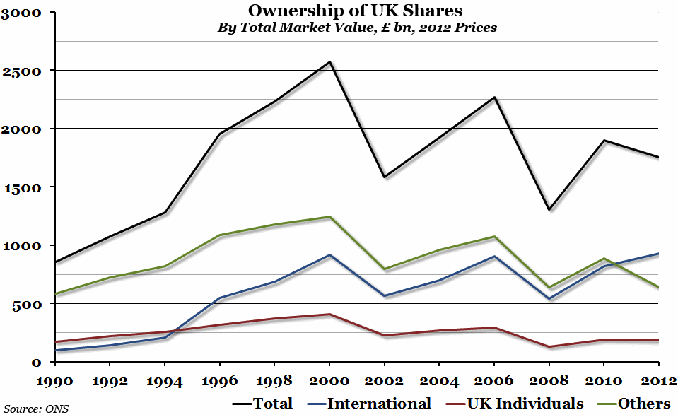 Ownership of UK shares