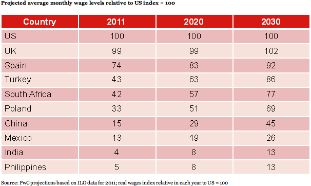 Projected average monthly wage levels relative to US index=100
