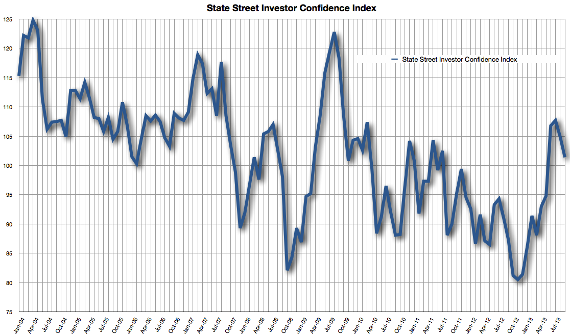 State Street Investor Confidence Index to 09-2013