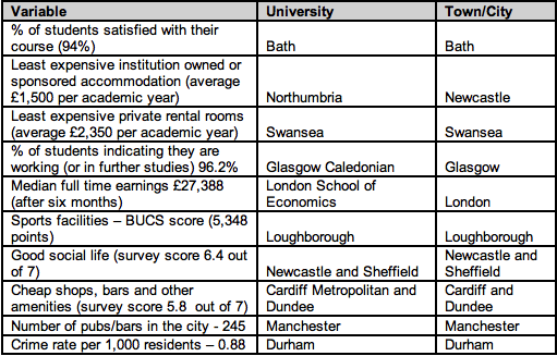Table 2- University with the Best Quality of Life in each category