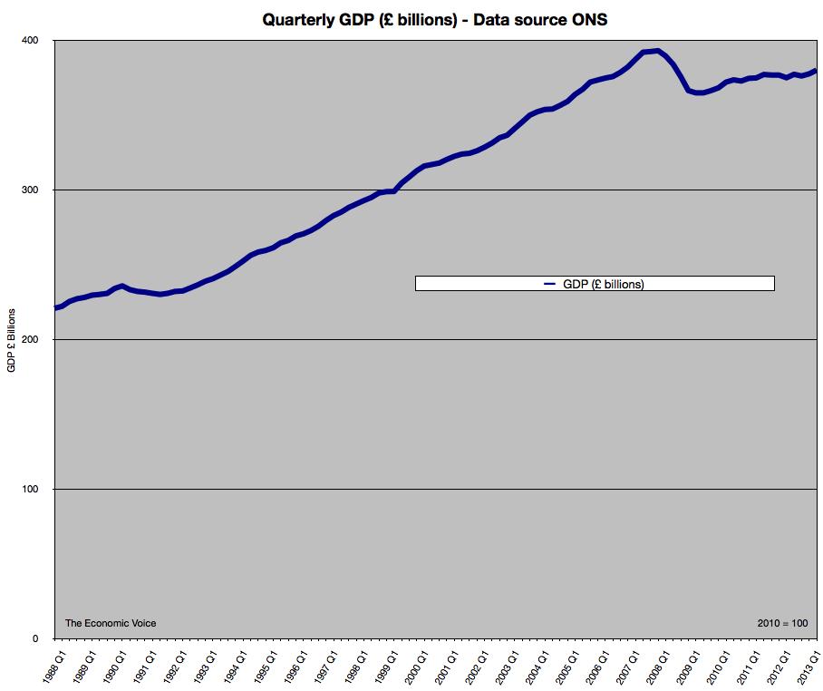 UK Quarterly GDP to 2013Q2