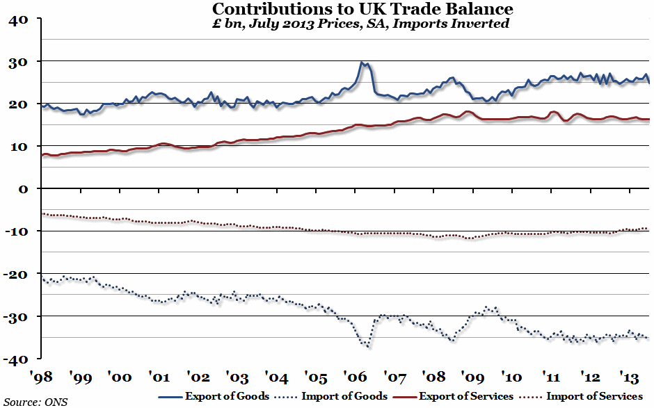 UK Trade Balance contributions July 2013