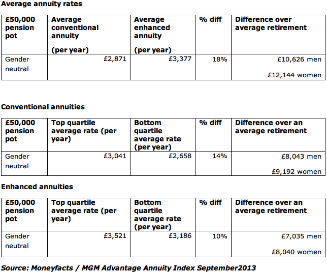 Average Annuity Rates to Sep 2013