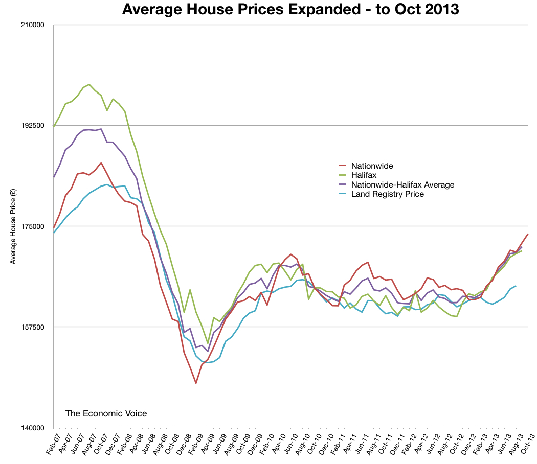 Average House Prices to Oct 2013
