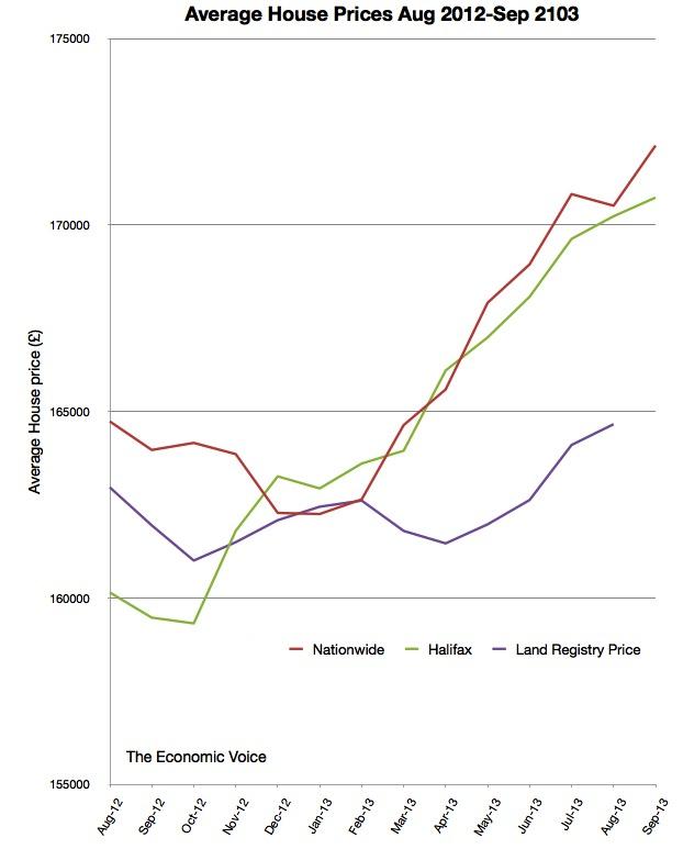 Average house prices Aug 2012-Sep 2013