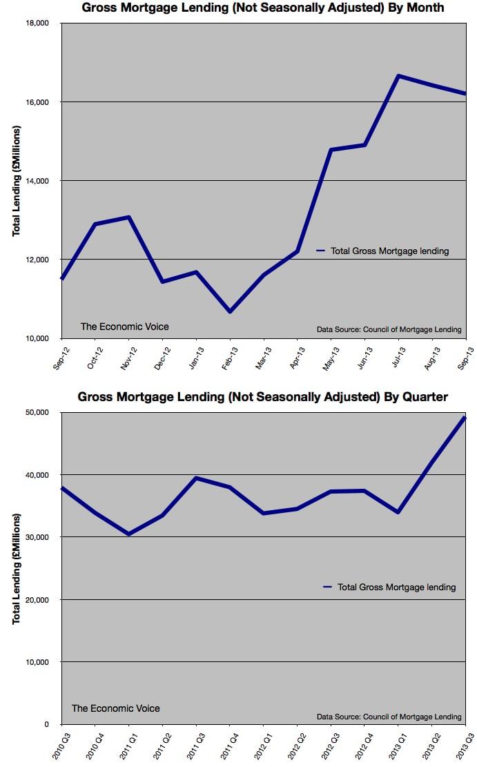 CML Gross Mortgage lending to Sep 2013