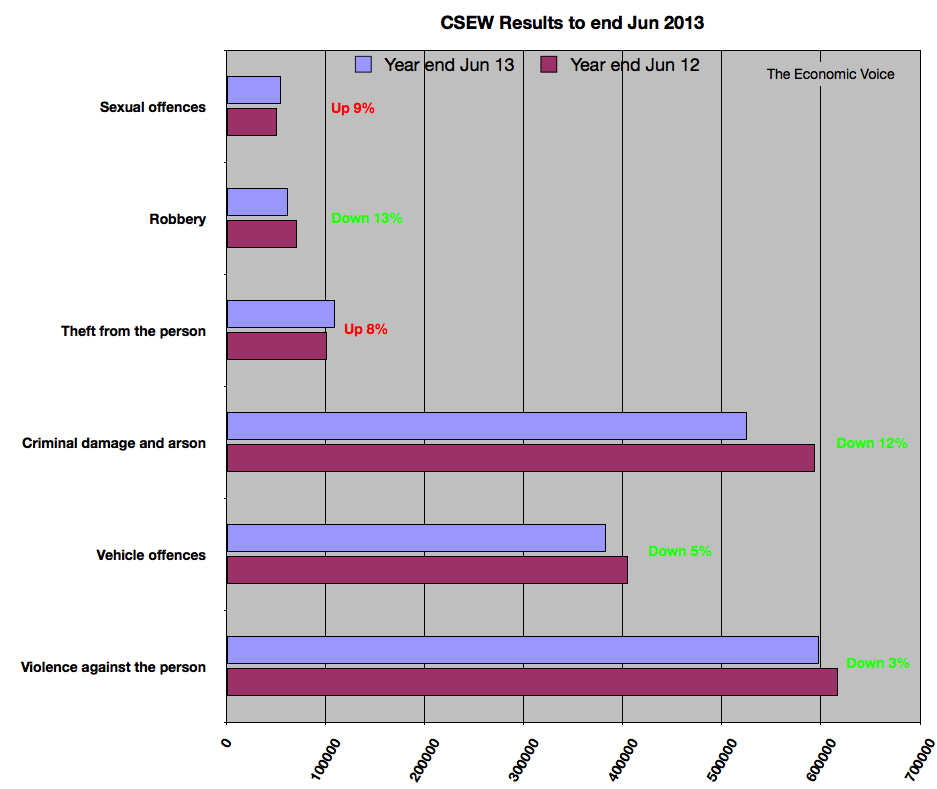 CSEW results to end Jun 2013
