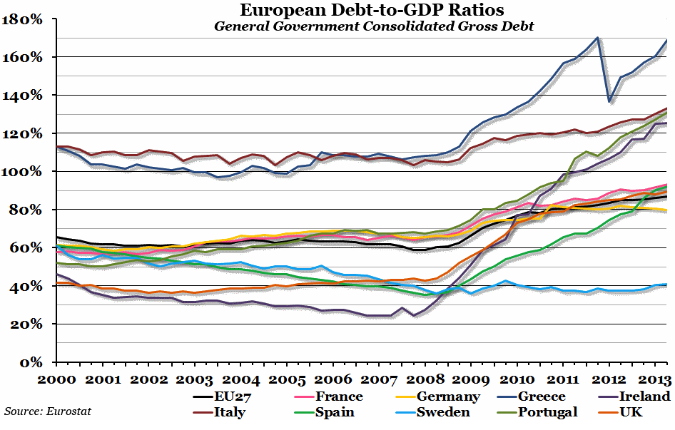 European Debt to GDP Ratios Oct 2013