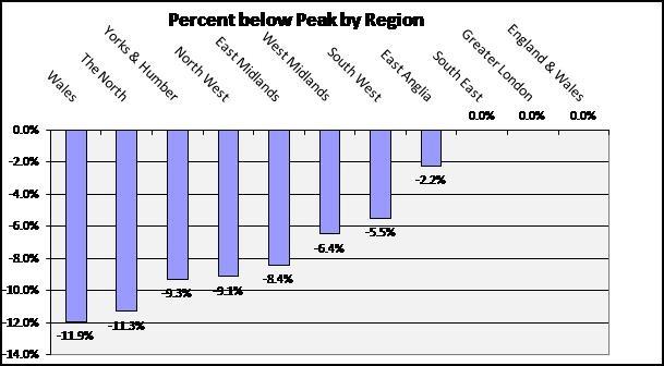 Figure 1-The percentage below Peak Average House Price by Region, based on August 2013 prices