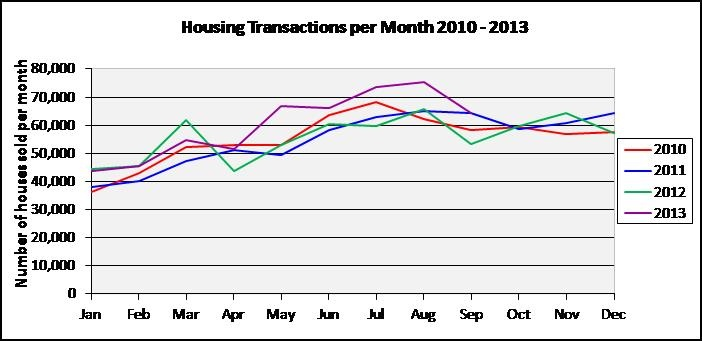 Figure 3-Number of properties sold per month in England and Wales Jan 2010 to September 2013-Source Land Registry