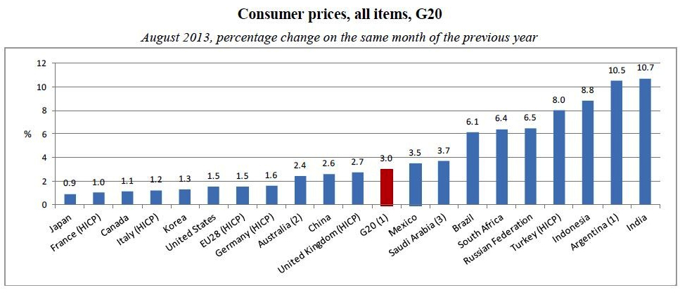G20 All prices consumer index to Aug 2013