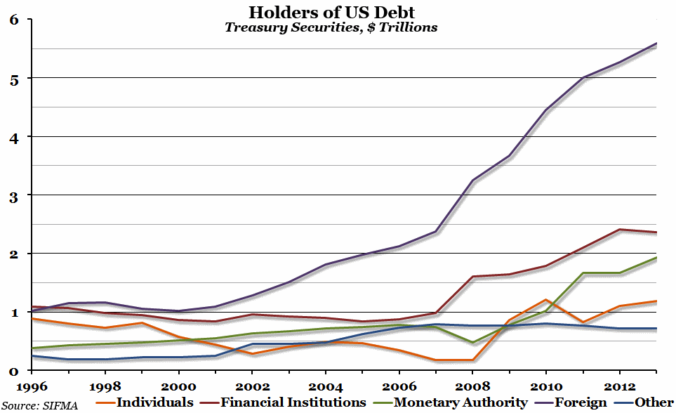 Holders of US debt