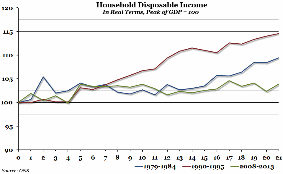 Real household disposable income