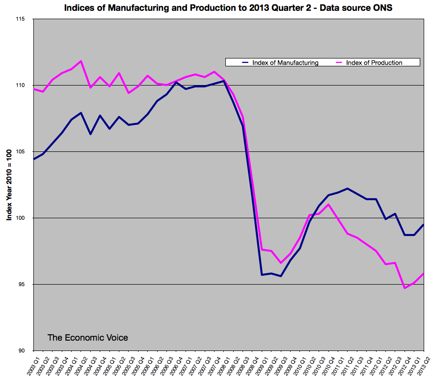 Indices of Manufacturing and Production to Q2 2013