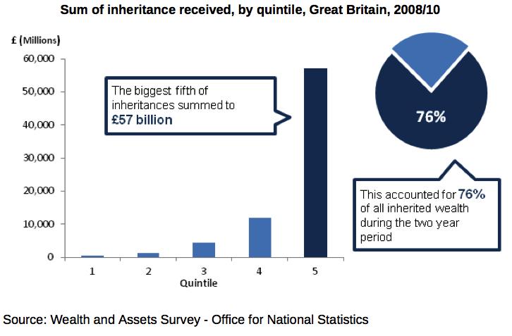 Inheritance 2013-2
