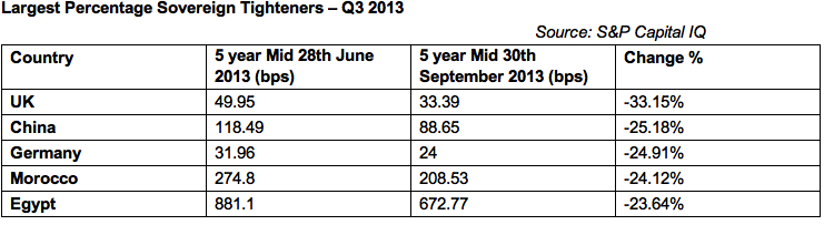 Largest Percentage Sovereign Tighteners-Q3 2013