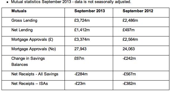 Mutual lending to Sep 2013