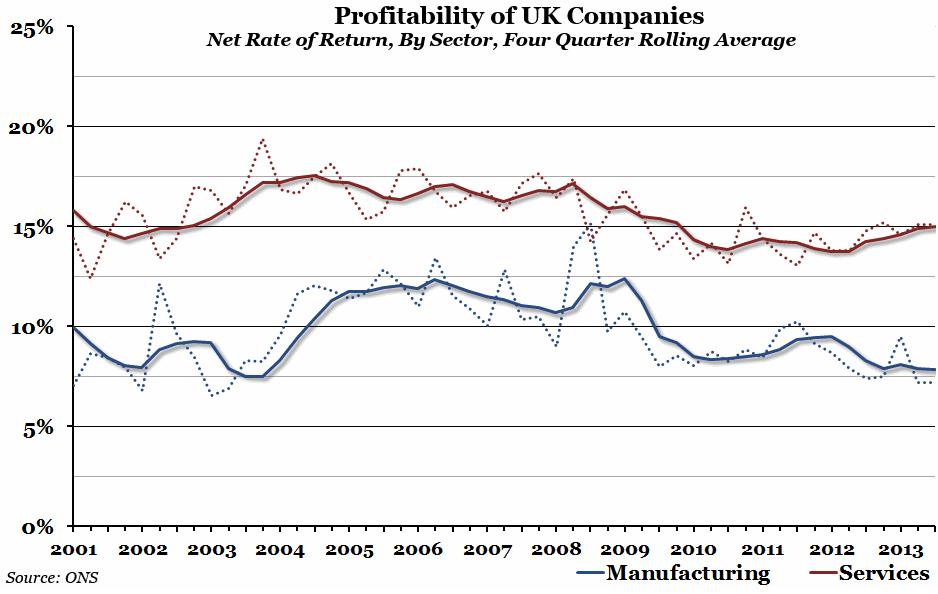 Profitability of UK companies