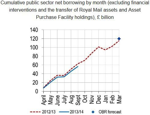 Public Sector Net borrowing to sep 2013
