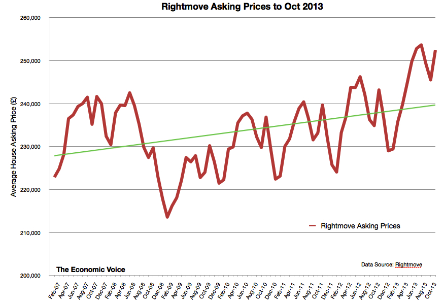 Rightmove asking prices to Oct 2013