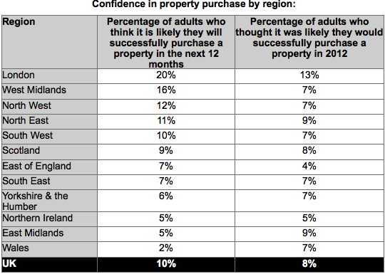 Santander confidence in property purchase by region
