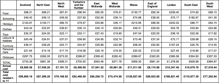 Table 1-Monthly Costs by Region-Halifax